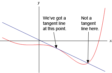 A graph of some (unknown) function as well as a line. Indicated on the graph is a point where the line forms a tangent line to the graph of the function (i.e. is parallel to the graph of the function) and a point where the line does not form a tangent line to the graph of the function (i.e. is not parallel to the graph of the function).