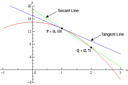 Calculus I - Tangent Lines and Rates of Change
