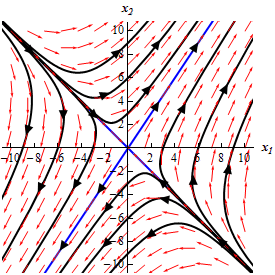 Differential Equations - Phase Plane